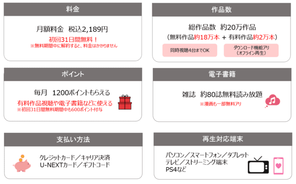 U-NEXT サービス基本情報