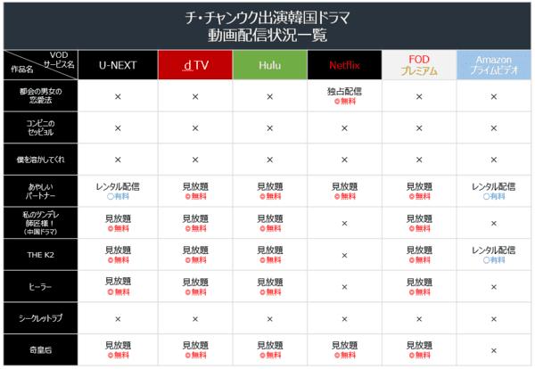 チ・チャンウクドラマ配信サイト一覧