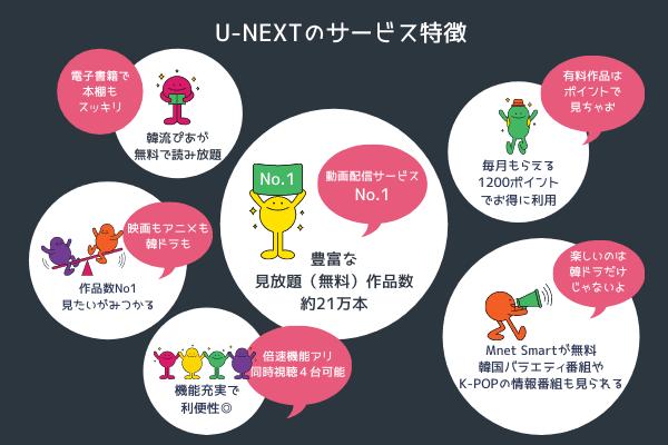 U-NEXTサービス特徴 図解